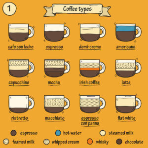 Chart showing different coffee styles